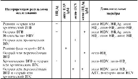 Клиническое применение маркёров для диагностики вирусных гепатитов, проведения дифференциальной диагностики между различными формами гепатитов, оценки стадии течения вирусных гепатитов  Фото 2