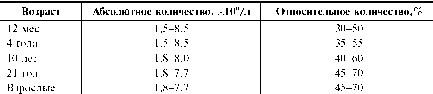 Нейтрофильные гранулоциты характеризуются наличием в цитоплазме гранул двух типов: азурофильных и специфических, содержимое которых позволяет этим клеткам выполнять свои  Фото 1