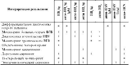Клиническое применение маркёров для диагностики вирусных гепатитов, проведения дифференциальной диагностики между различными формами гепатитов, оценки стадии течения вирусных гепатитов  Фото 1