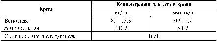 Лактат — конечный продукт гликолиза. В условиях покоя основной источник лактата в плазме — эритроциты. При физической нагрузке лактат  Фото 1