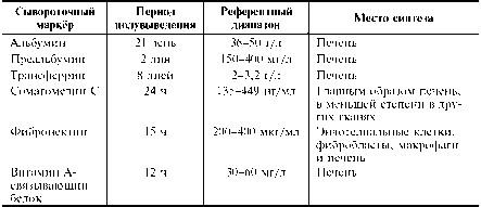 Анализ крови сывороточные маркеры норма Справка для работы в Москве и МО Ленинский проспект