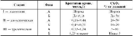 Проба Реберга-Тареева позволяет судить о клубочковой фильтрации и канальцевой реабсорбции в почках. Проба основана на том, что креатинин фильтруется  Фото 1