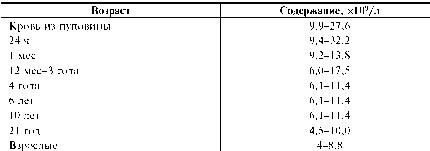 Количество лейкоцитов ( WBC ) в циркулирующей крови — важный диагностический показатель. Лейкоциты образуются в красном костном мозге и в  Фото 1